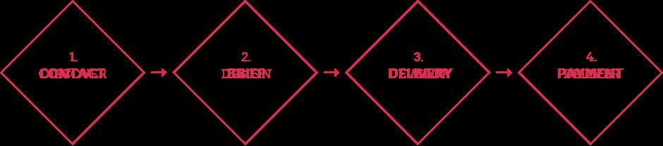 Content Hero Process
