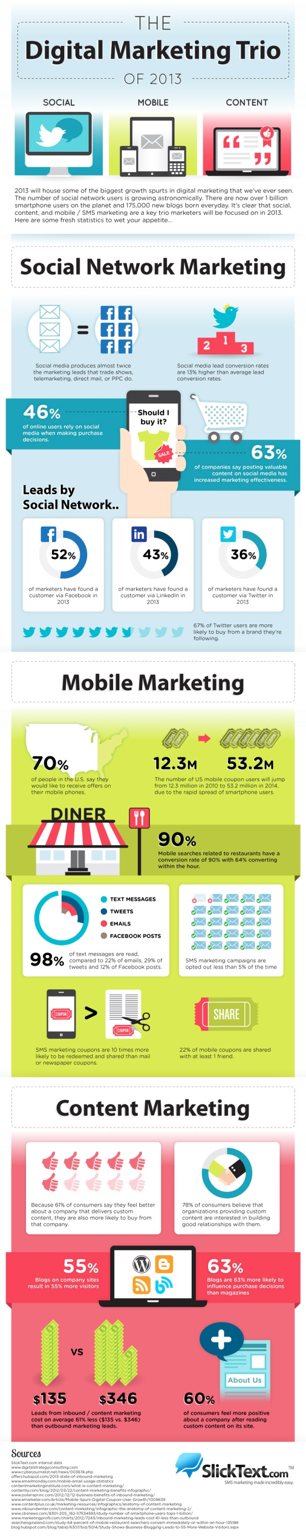 Digital Marketing Infographic 2