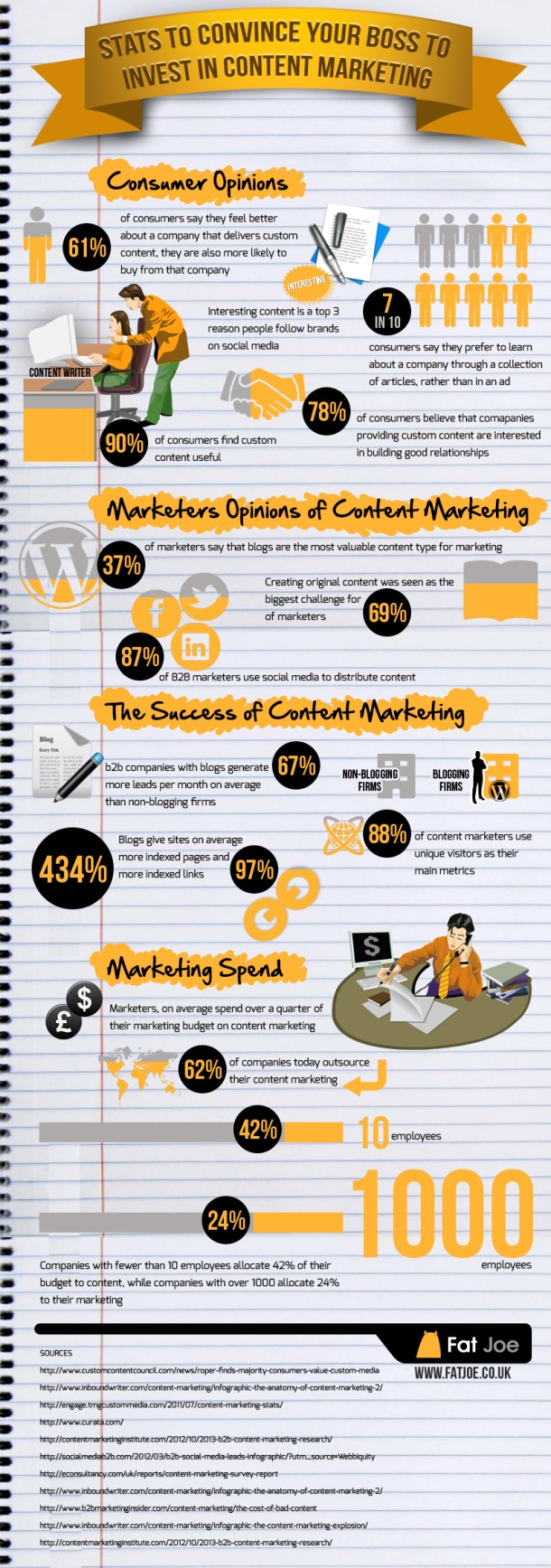 Social media and content marketing info