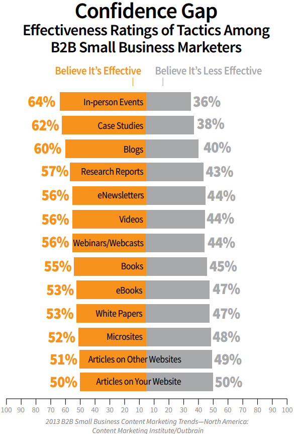 Content Confidence Gap