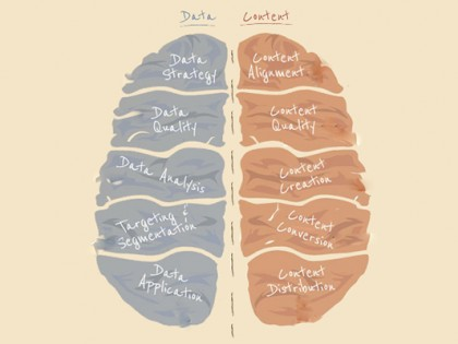 Is your Brain Geared for Marketing? [INFOGRAPHIC]