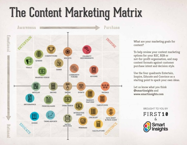 Content Marketing Infographic Content Hero