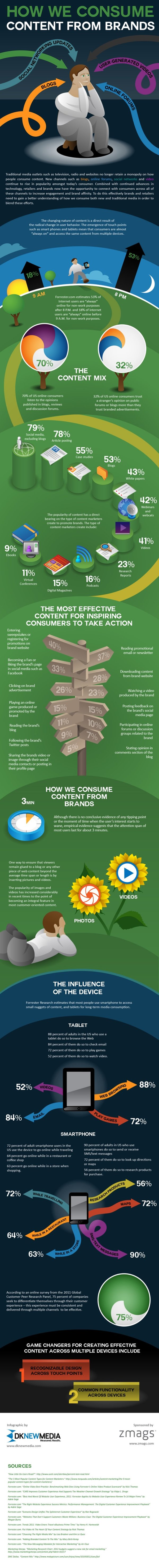 Branded Content Infographic