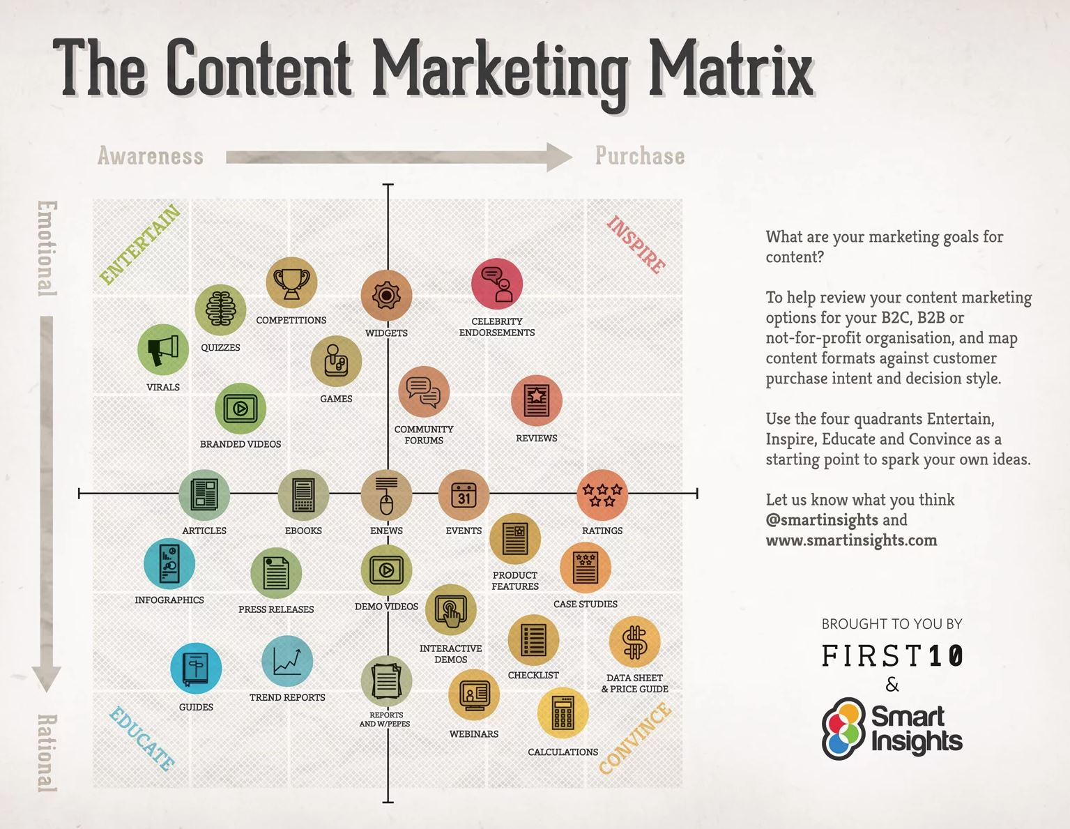 Content marketing matrix infographic