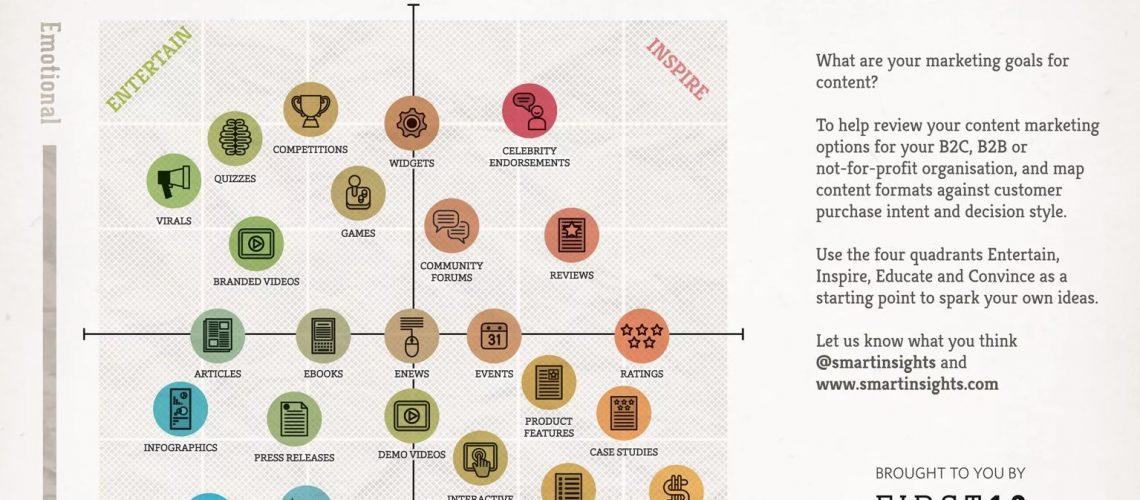 Content marketing matrix infographic